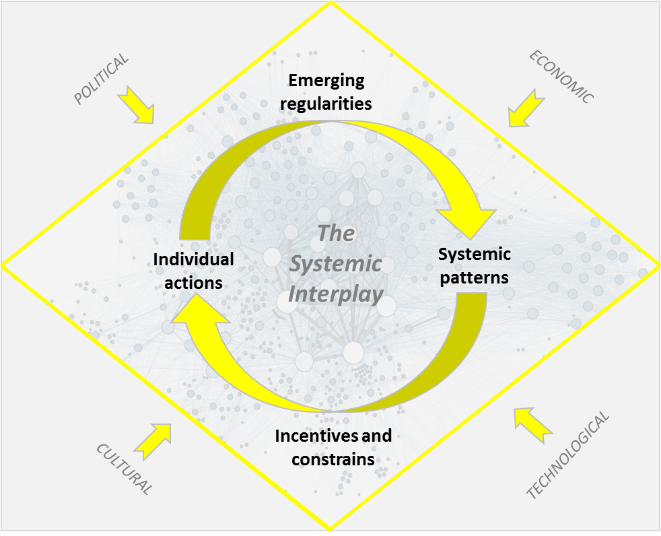 The Systemic Interplay Diagram